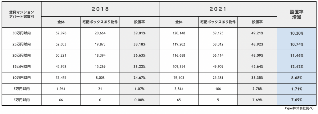 (表3)コロナ前後比較:宅配ボックスあり物件の宅配ボックス設置率(家賃別)
